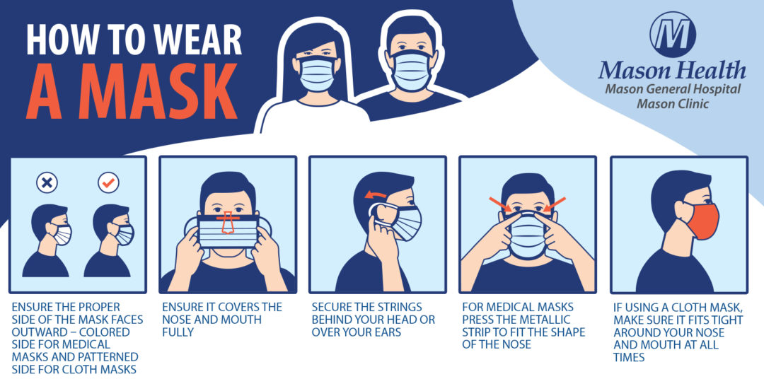 How To Wear A Mask